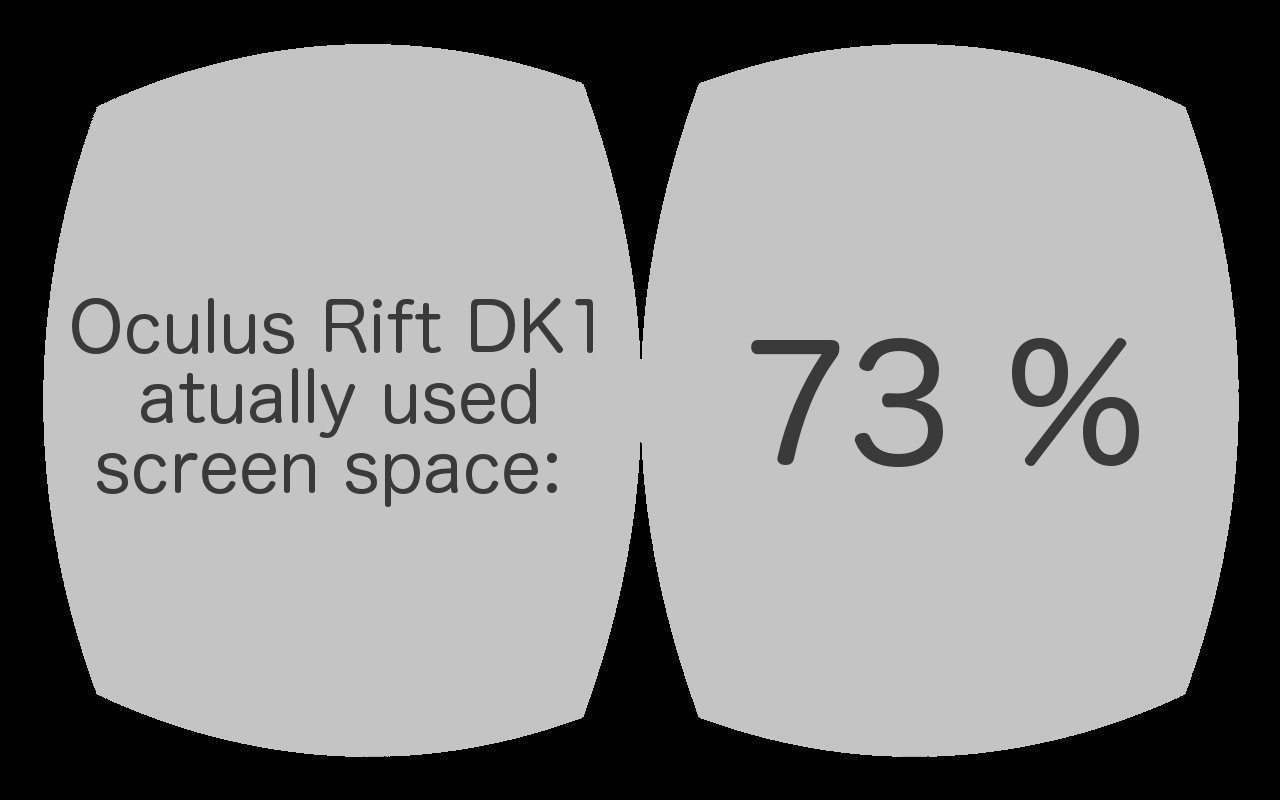 6ab2afbbda91 73.34% of the pixels are actually used by the Oculus Rift DK1 (751035 out