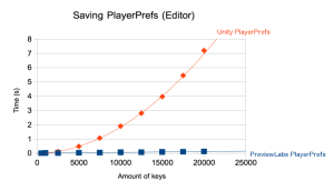 playerprefs_chart_editor
