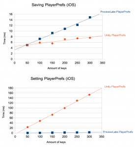 playerprefs_chart_ios