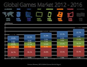 Global Games Market 2012-2016