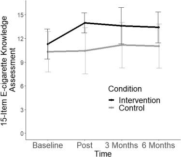 Grafiek met de resultaten van de kennistest over e-sigaretten voor de studenten die Invite Only VR speelden, in vergelijking met deze die in de controlegroep waren het niet speelden.